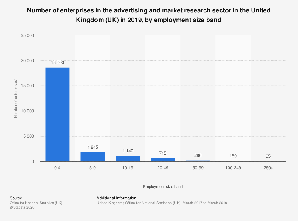 Statistic: Number of enterprises in the advertising and market research sector in the United Kingdom (UK) in 2018, by employment size band | Statista