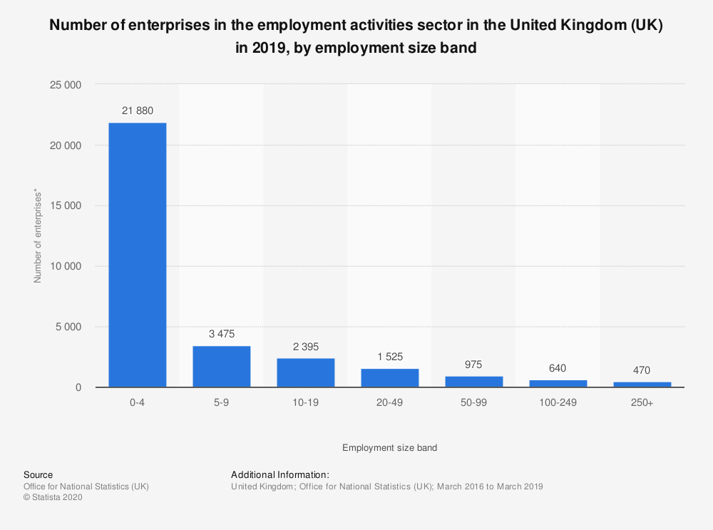 Statistic: Number of enterprises in the employment activities sector in the United Kingdom (UK) in 2018, by employment size band | Statista