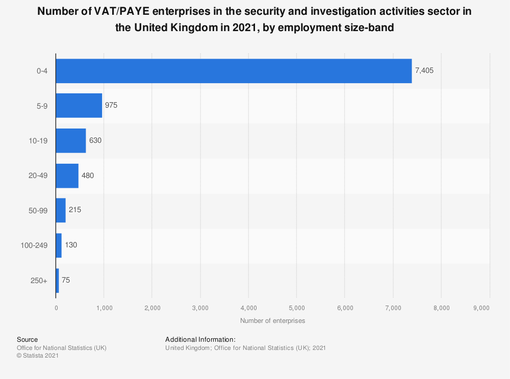 Statistic: Number of enterprises in the security and investigation activities sector in the United Kingdom (UK) in 2018,  by employment size band | Statista
