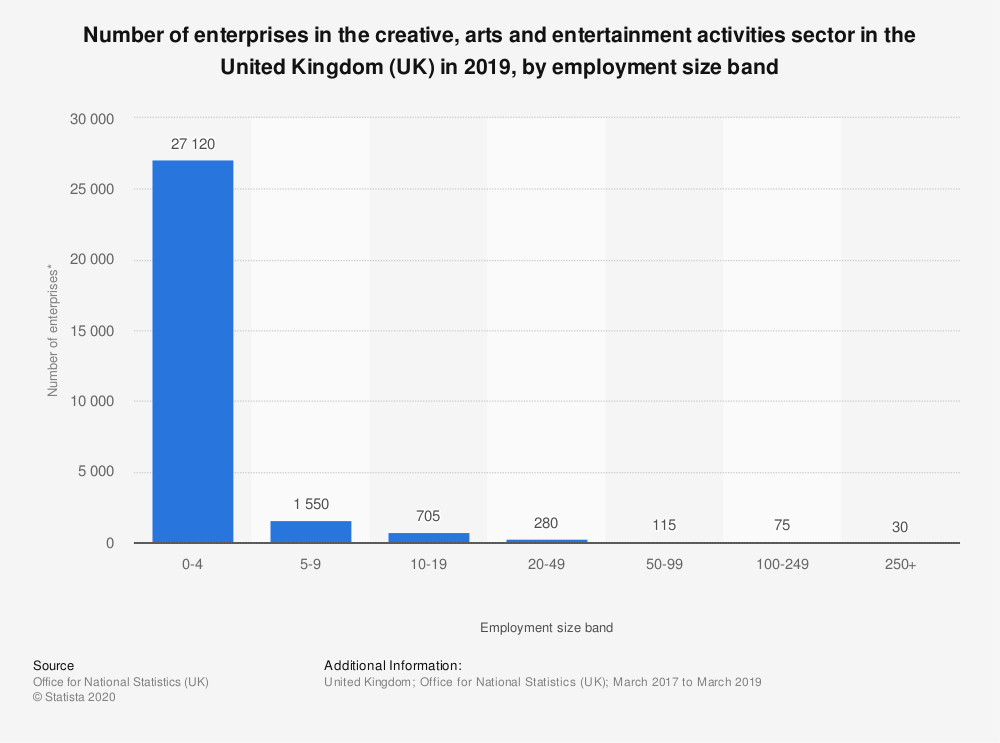 Statistic: Number of enterprises in the creative, arts and entertainment activities sector in the United Kingdom (UK) in 2019, by employment size band | Statista