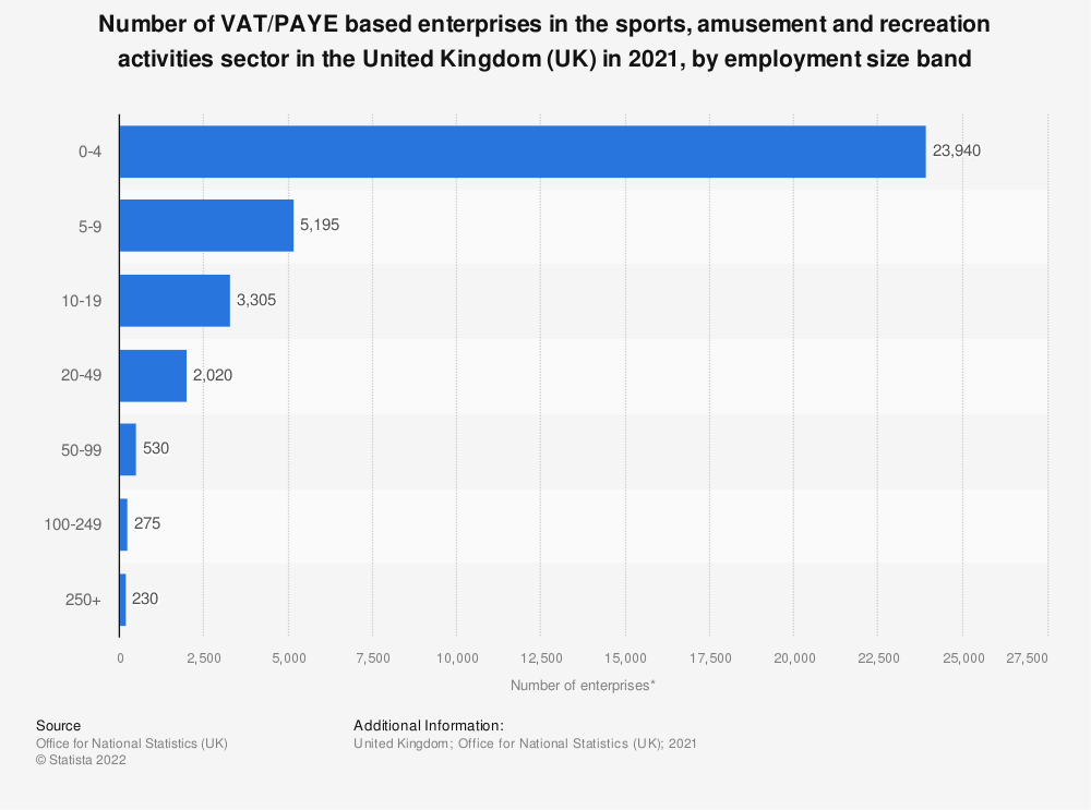 Statistic: Number of enterprises in the sports, amusement and recreation activities sector in the United Kingdom (UK) in 2018, by employment size band | Statista