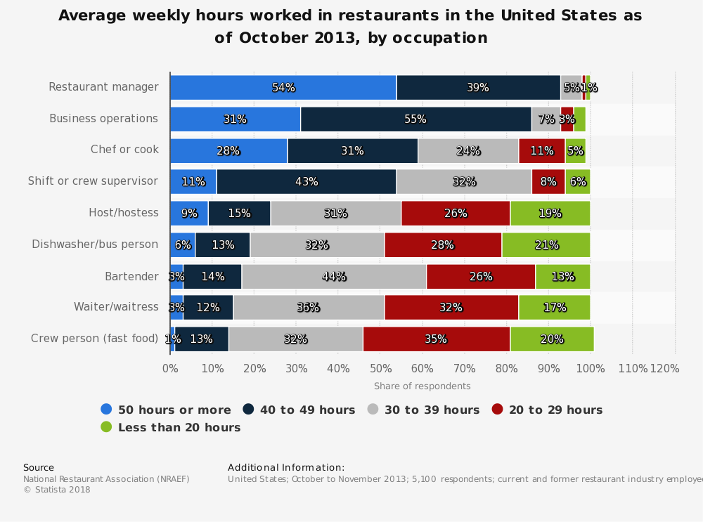Statistic: Average weekly hours worked in restaurants in the United States as of October 2013, by occupation | Statista