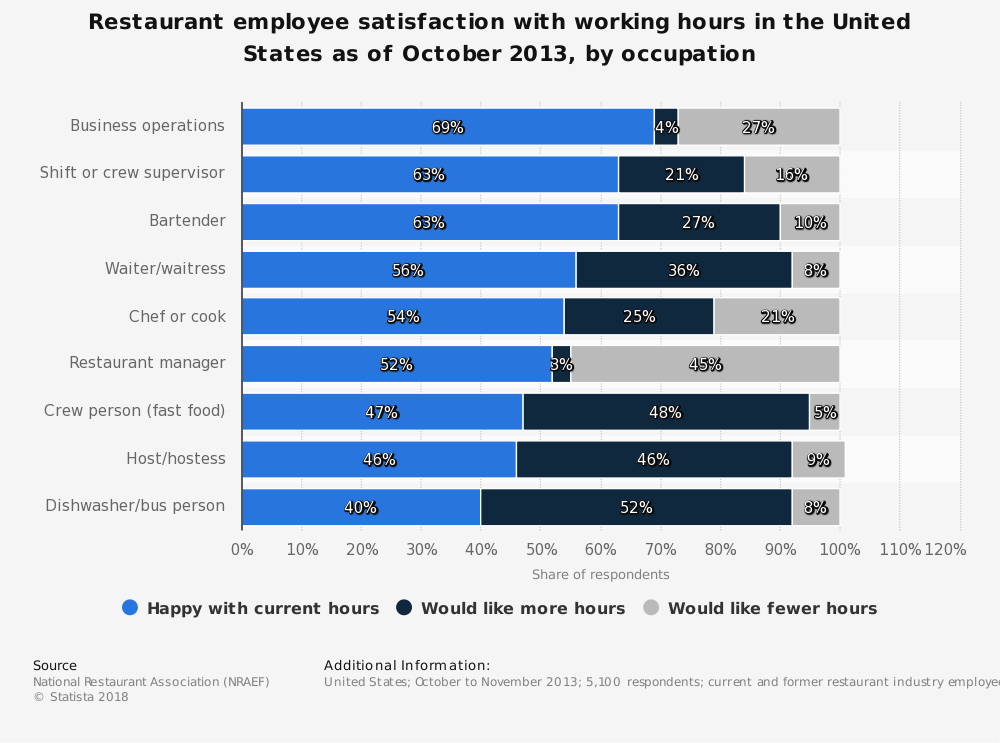 Statistic: Restaurant employee satisfaction with working hours in the United States as of October 2013, by occupation | Statista