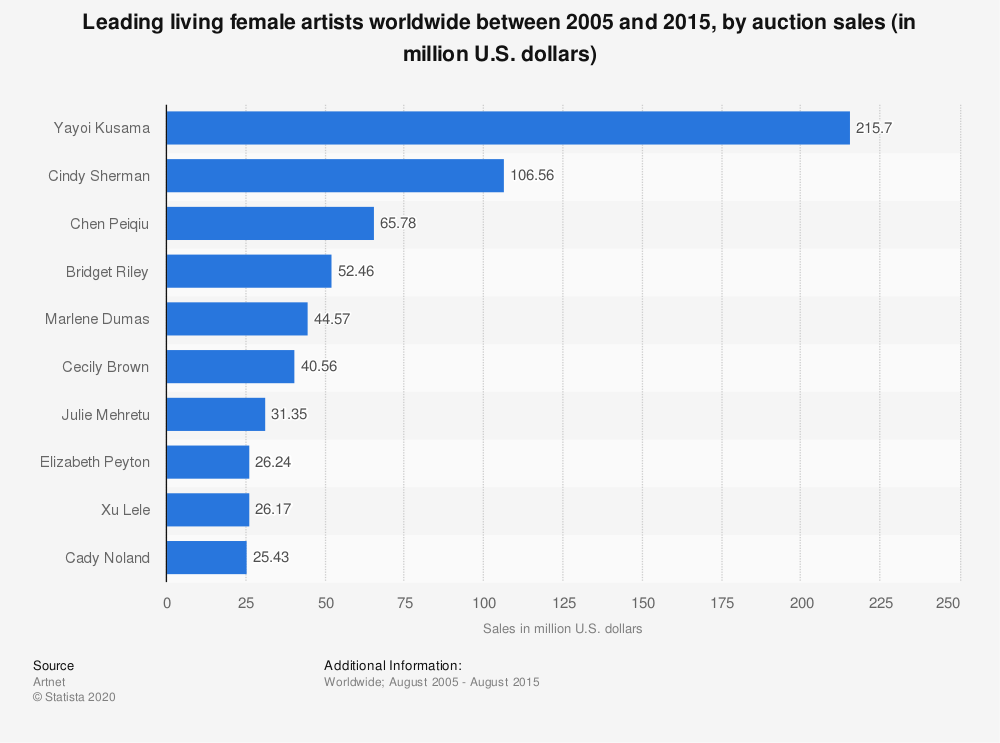 Statistic: Leading living female artists worldwide between 2005 and 2015, by auction sales (in million U.S. dollars) | Statista