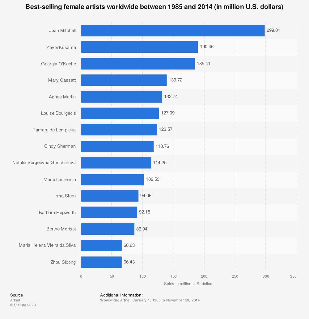 Statistic: Best-selling female artists worldwide between 1985 and 2014 (in million U.S. dollars) | Statista