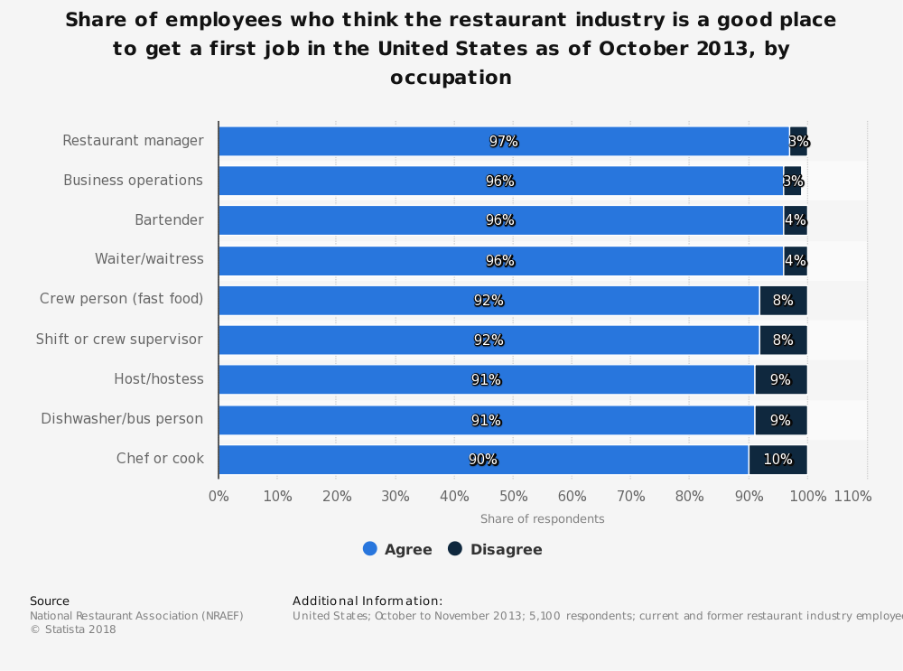 Statistic: Share of employees who think the restaurant industry is a good place to get a first job in the United States as of October 2013, by occupation  | Statista