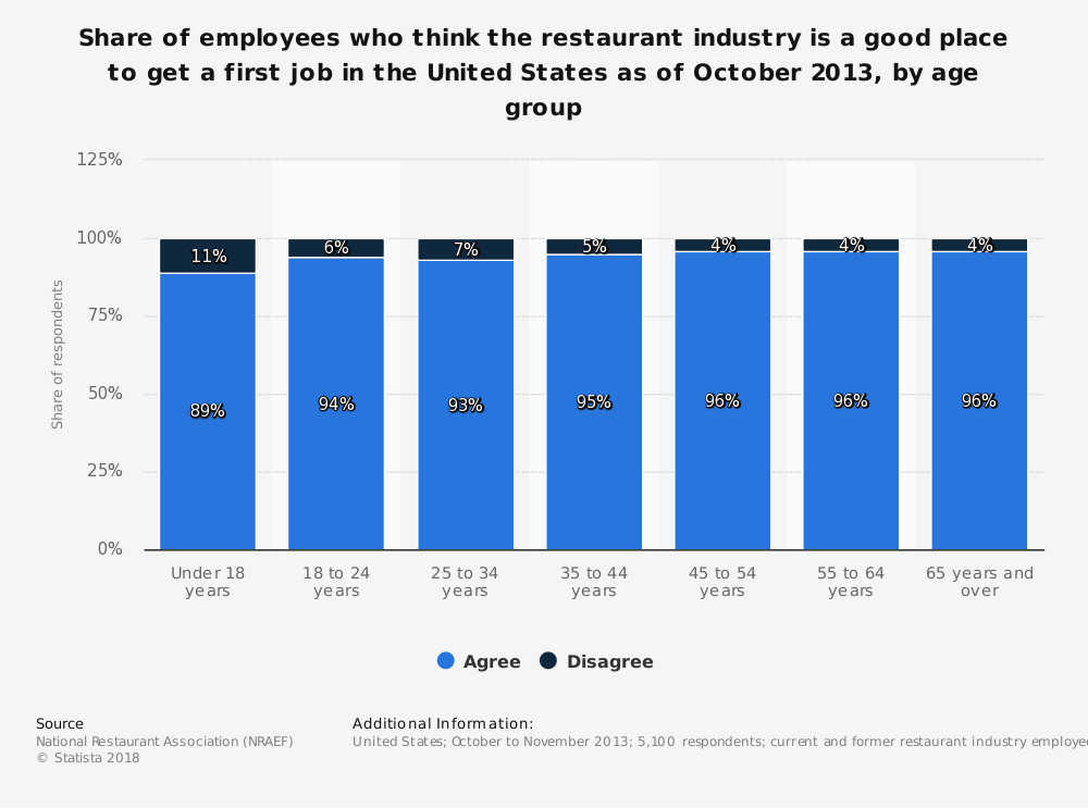 Statistic: Share of employees who think the restaurant industry is a good place to get a first job in the United States as of October 2013, by age group  | Statista