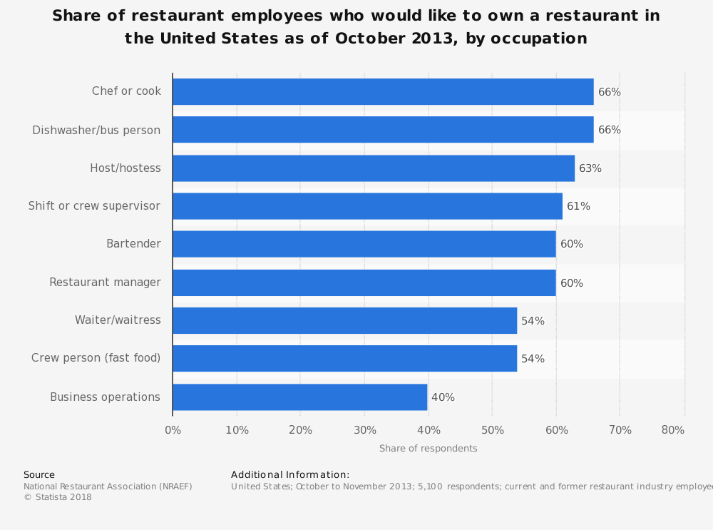 Statistic: Share of restaurant employees who would like to own a restaurant in the United States as of October 2013, by occupation  | Statista