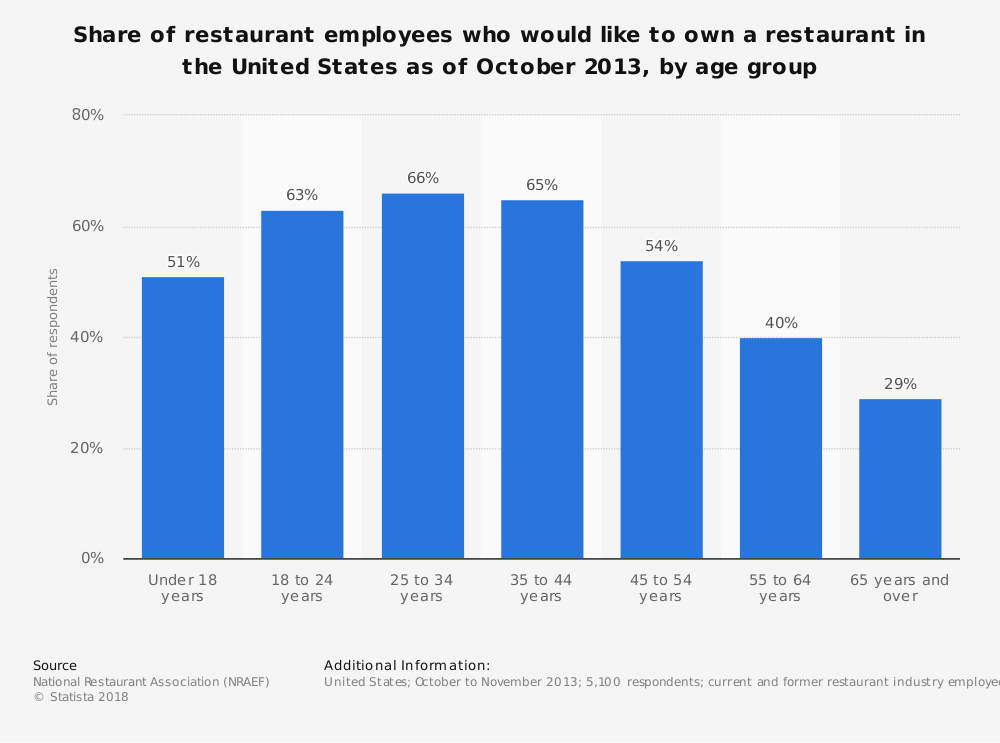 Statistic: Share of restaurant employees who would like to own a restaurant in the United States as of October 2013, by age group | Statista