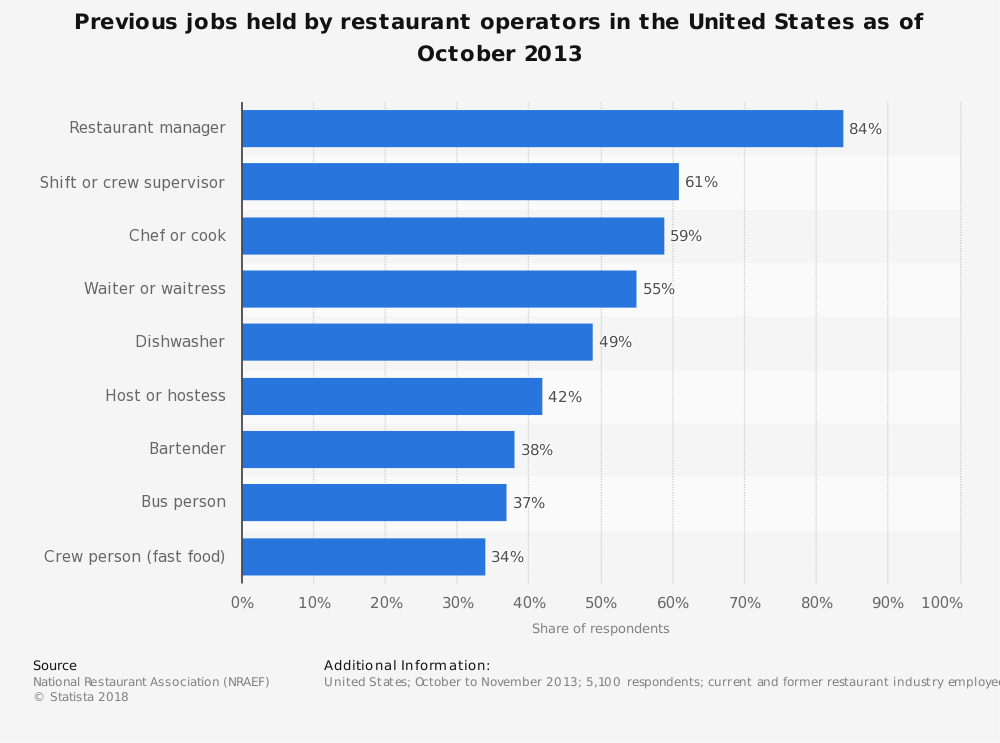 Statistic: Previous jobs held by restaurant operators in the United States as of October 2013 | Statista