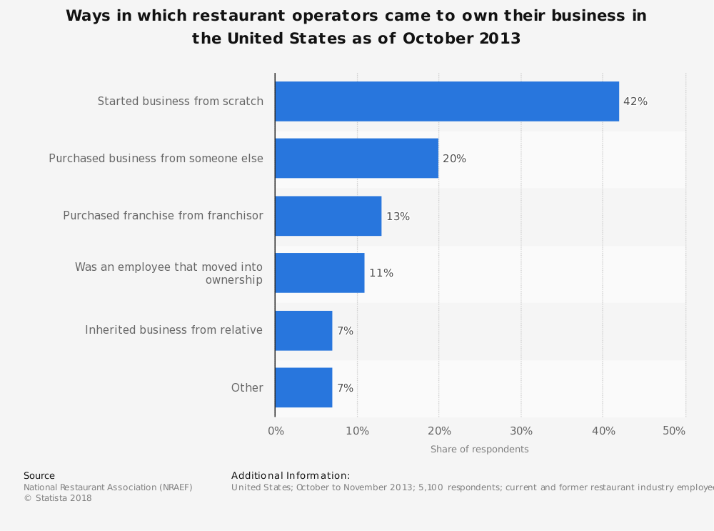 Statistic: Ways in which restaurant operators came to own their business in the United States as of October 2013 | Statista