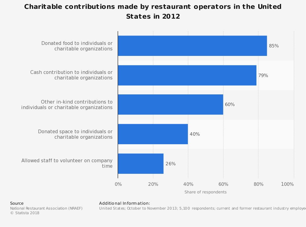 Statistic: Charitable contributions made by restaurant operators in the United States in 2012 | Statista