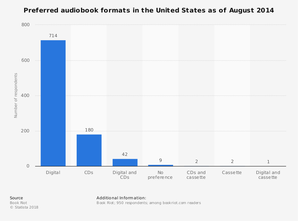 Statistic: Preferred audiobook formats in the United States as of August 2014 | Statista