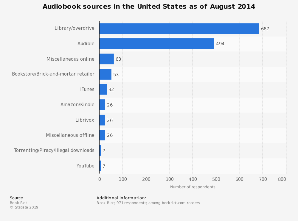 Statistic: Audiobook sources in the United States as of August 2014 | Statista