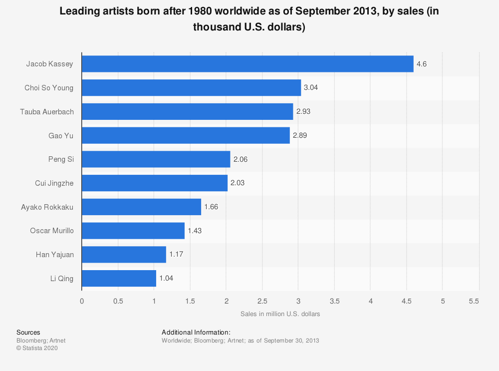 Statistic: Leading artists born after 1980 worldwide as of September 2013, by sales (in thousand U.S. dollars) | Statista
