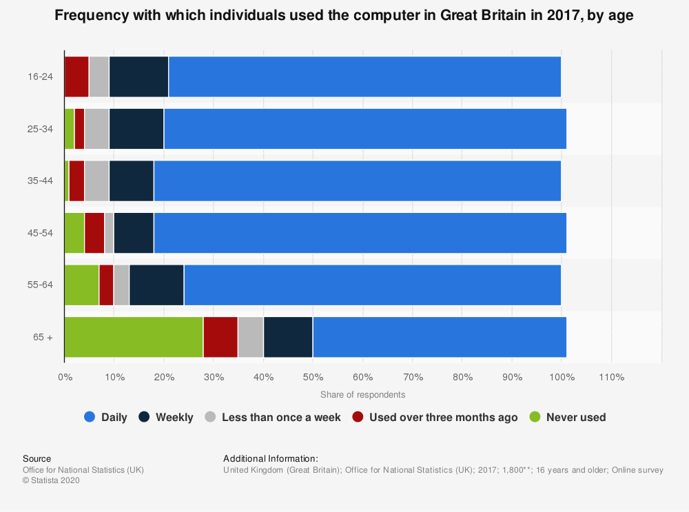 Statistic: Frequency with which individuals used the computer in Great Britain in 2017, by age | Statista