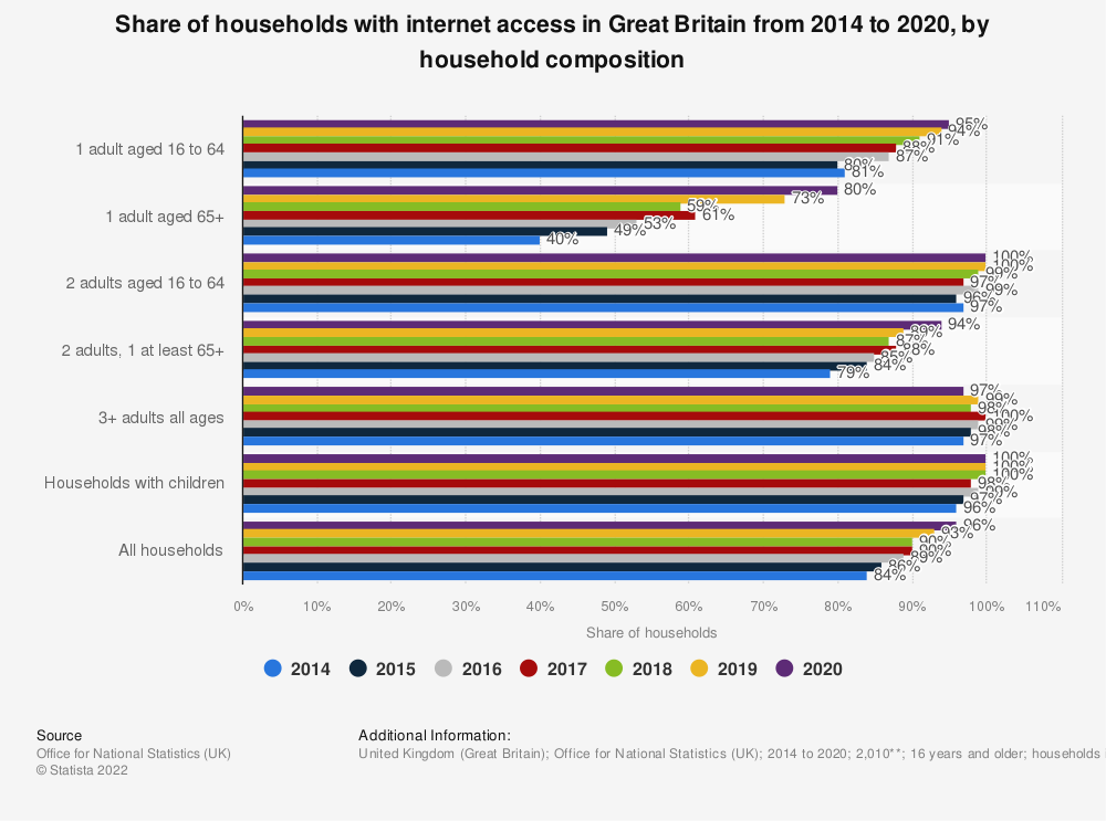 Statistic: Share of households with internet access in Great Britain from 2014 to 2020, by household composition | Statista