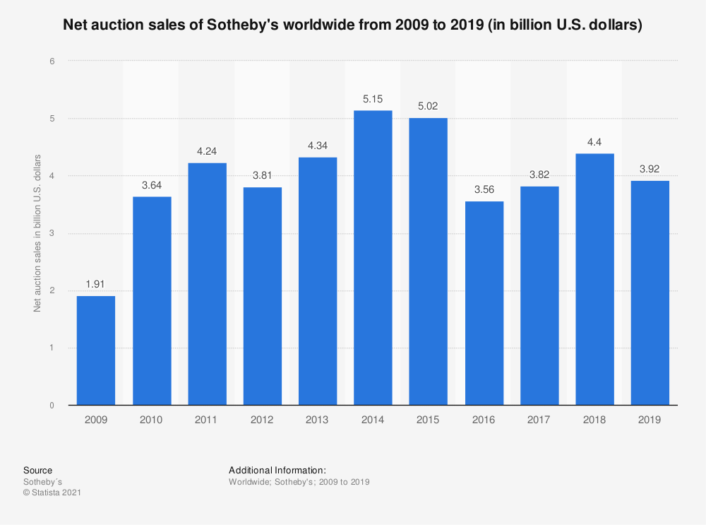 Statistic: Net auction sales of Sotheby's worldwide from 2009 to 2018 (in billion U.S. dollars) | Statista