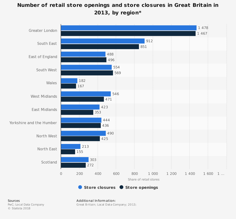Statistic: Number of retail store openings and store closures in Great Britain in 2013, by region* | Statista