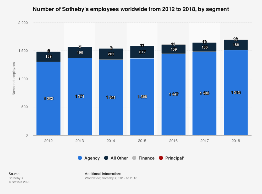 Statistic: Number of Sotheby's employees worldwide from 2012 to 2018, by segment | Statista