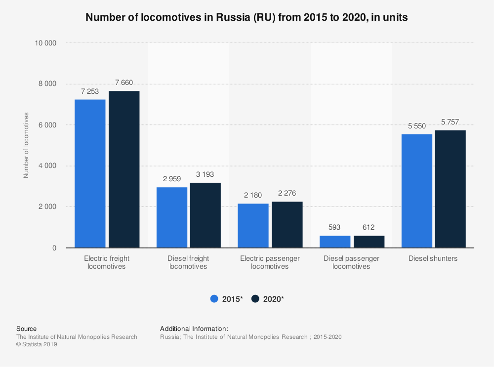Statistic: Number of locomotives in Russia (RU) from 2015 to 2020, in units | Statista