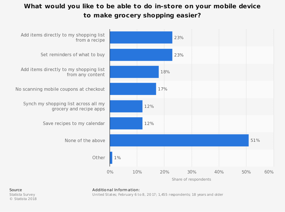 Statistic: What would you like to be able to do in-store on your mobile device to make grocery shopping easier? | Statista