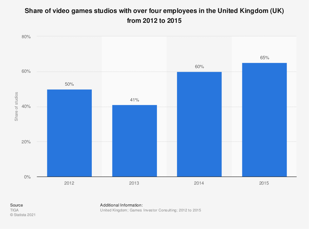 Statistic: Share of video games studios with over four employees in the United Kingdom (UK) from 2012 to 2015 | Statista
