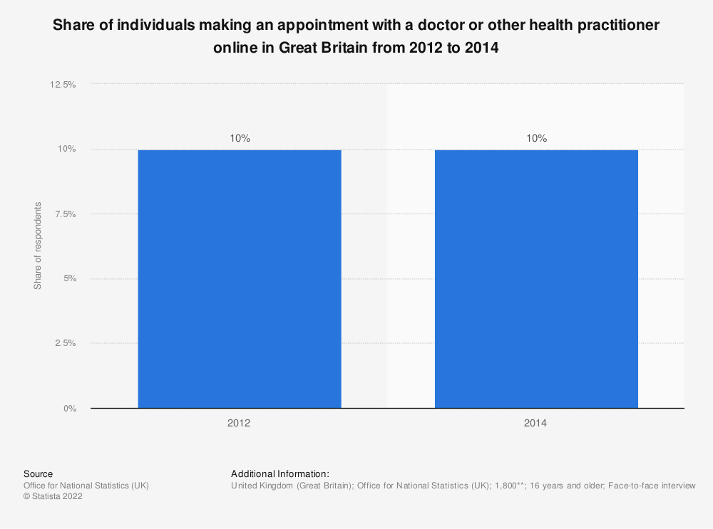 Statistic: Share of individuals making an appointment with a doctor or other health practitioner online in Great Britain from 2012 to 2014 | Statista
