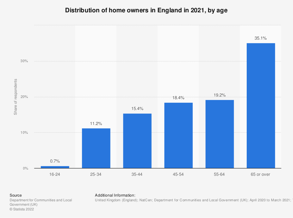 Statistic: Distribution of home owners in England (United Kingdom) between 2017/2018, by age | Statista