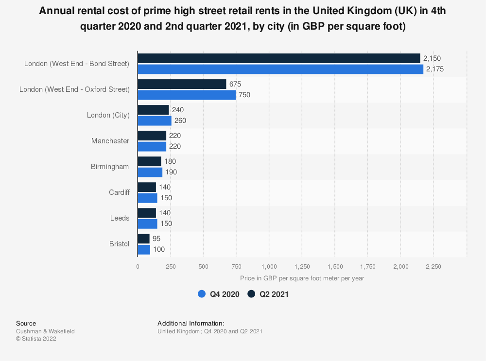 Statistic: Rental cost of prime retail rents in the United Kingdom (UK) as of the 2nd quarter 2019, by city (in euros per square meter) | Statista