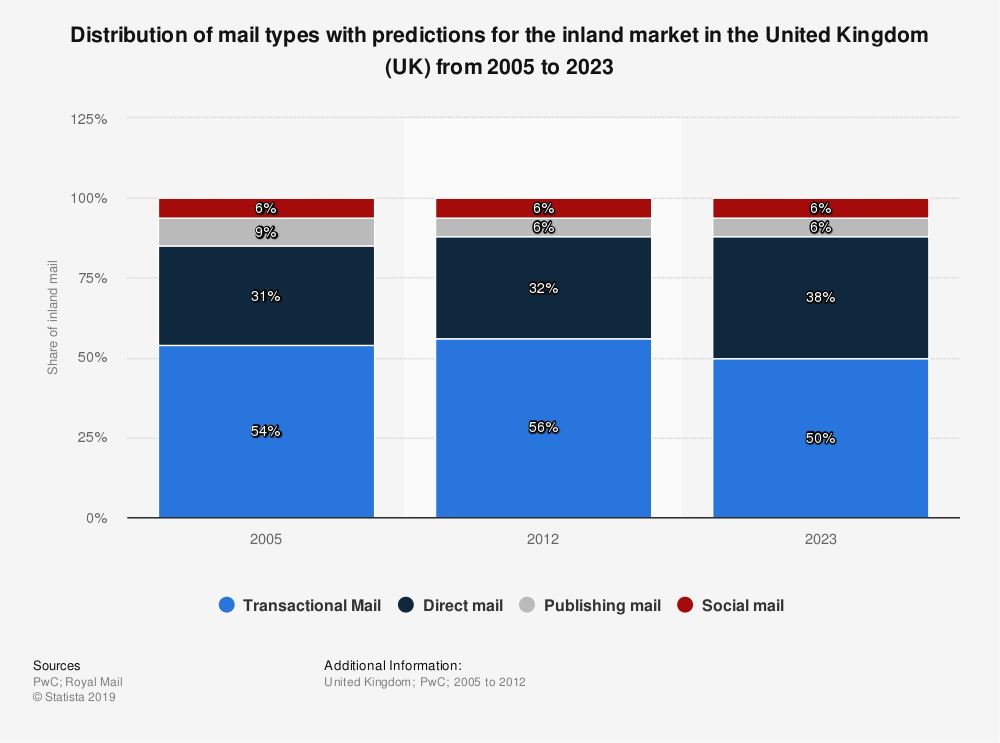 Statistic: Distribution of mail types with predictions for the inland market in the United Kingdom (UK) from 2005 to 2023 | Statista
