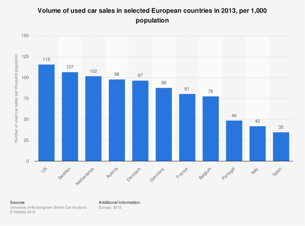 Statistic: Volume of used car sales in selected European countries in 2013, per 1,000 population | Statista