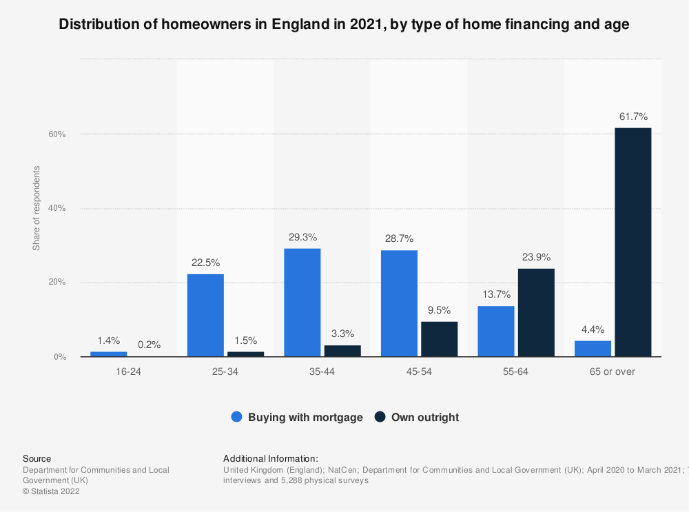 Statistic: Distribution of homeowners in England (UK) in 2017/2018, by type of home financing and age | Statista