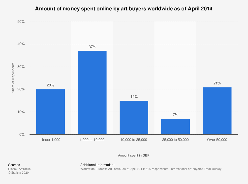 Statistic: Amount of money spent online by art buyers worldwide as of April 2014  | Statista