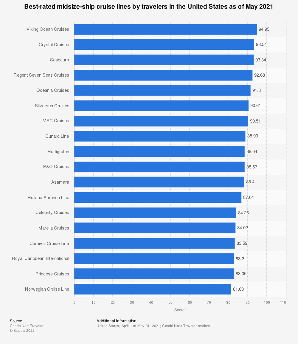Statistic: Best-rated midsize-ship cruise lines by travelers in the United States as of October 2019 | Statista
