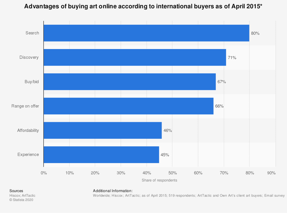 Statistic: Advantages of buying art online according to international buyers as of April 2015* | Statista