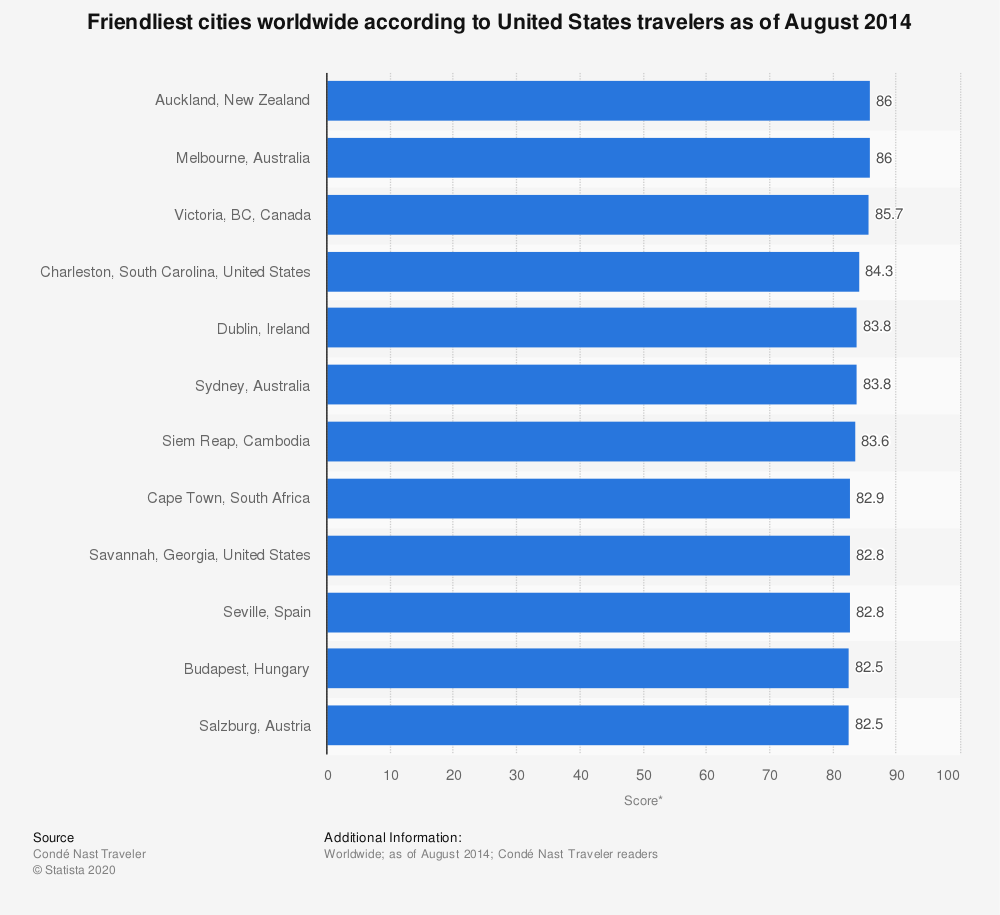 Statistic: Friendliest cities worldwide according to United States travelers as of August 2014 | Statista