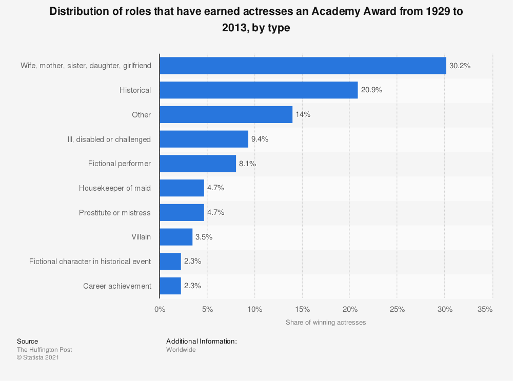 Statistic: Distribution of roles that have earned actresses an Academy Award from 1929 to 2013, by type | Statista