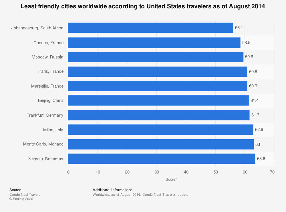 Statistic: Least friendly cities worldwide according to United States travelers as of August 2014 | Statista