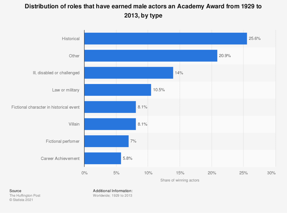 Statistic: Distribution of roles that have earned male actors an Academy Award from 1929 to 2013, by type | Statista
