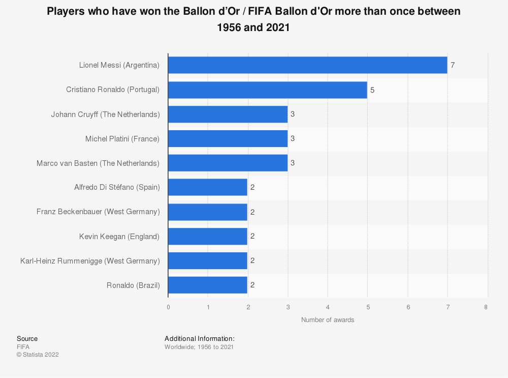 Statistic: Multiple FIFA Ballon d'Or winners list (players who have won the FIFA Ballon d'Or more than once) from 1956 to 2017   Statista