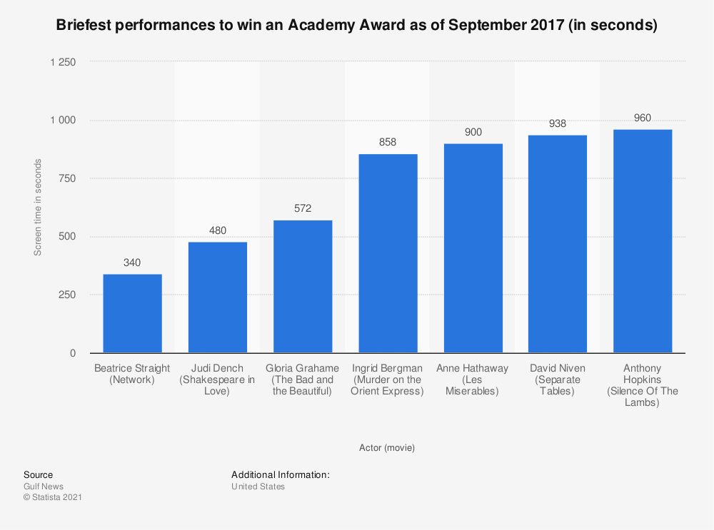 Statistic: Briefest performances to win an Academy Award as of September 2017 (in seconds) | Statista