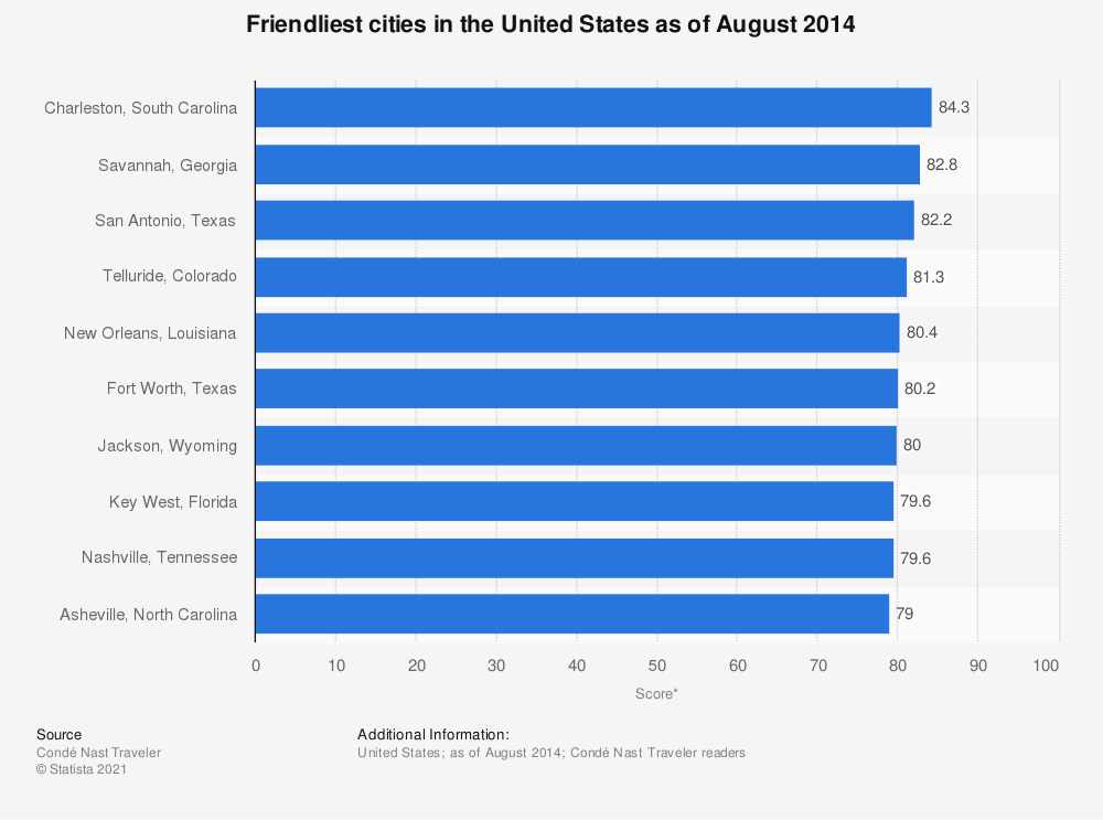 Statistic: Friendliest cities in the United States as of August 2014 | Statista