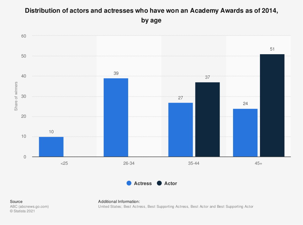 Statistic: Distribution of actors and actresses who have won an Academy Awards as of 2014, by age | Statista