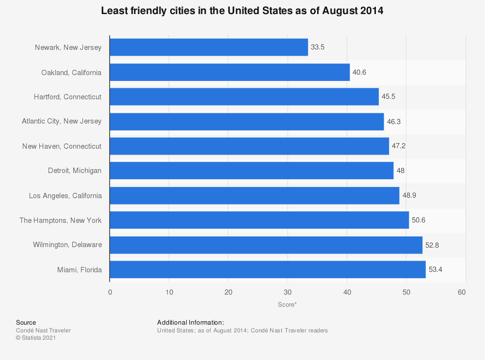 Statistic: Least friendly cities in the United States as of August 2014 | Statista