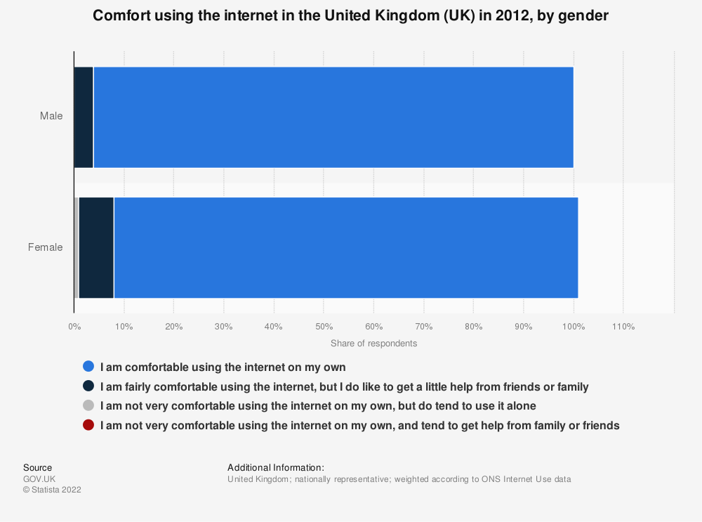 Statistic: Comfort using the internet in the United Kingdom (UK) in 2012, by gender | Statista