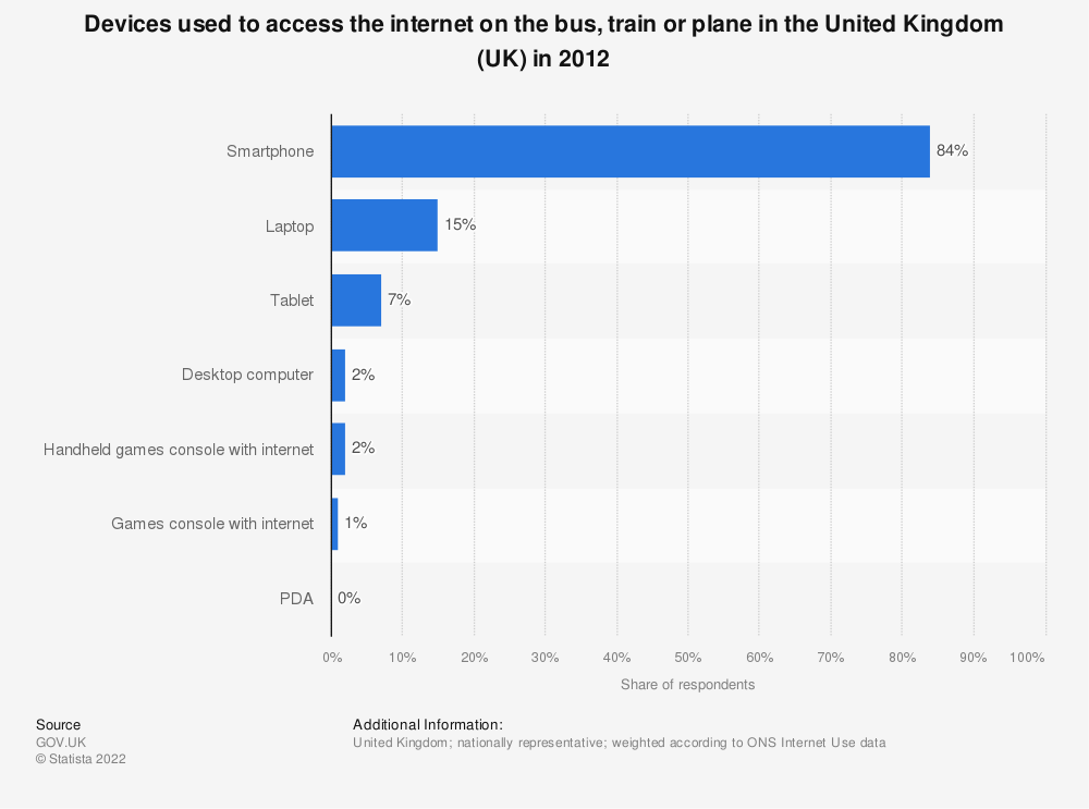 Statistic: Devices used to access the internet on the bus, train or plane in the United Kingdom (UK) in 2012 | Statista
