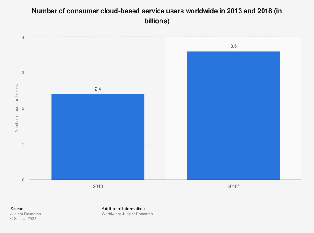 Statistic: Number of consumer cloud-based service users worldwide in 2013 and 2018 (in billions) | Statista