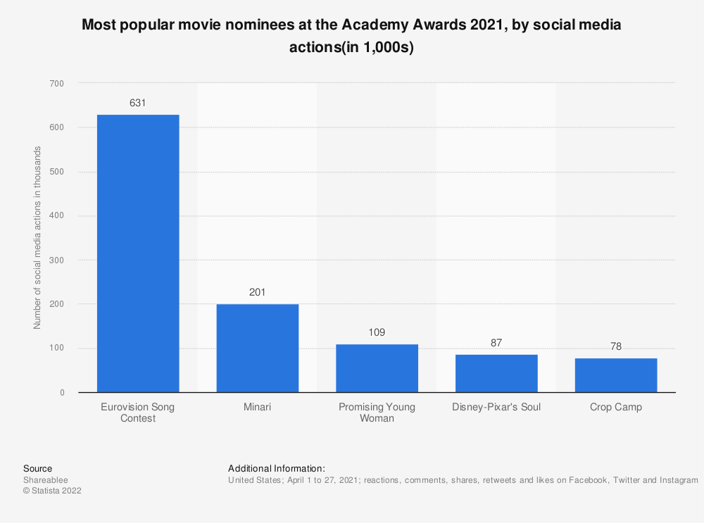 Statistic: Most popular movie nominees at the Academy Awards 2017, by social media actions | Statista