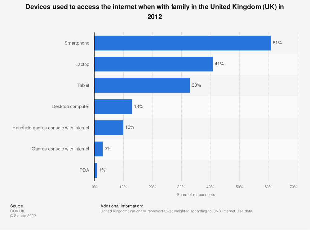 Statistic: Devices used to access the internet when with family in the United Kingdom (UK) in 2012 | Statista